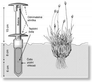 Mikroklimatické čidlo TMS